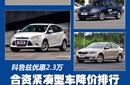 科鲁兹优惠2.3万 合资紧凑型车降价排行