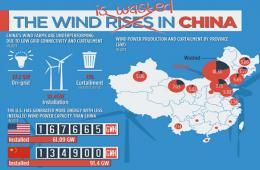 """中国新能源""""垃圾电""""现象:三成风电未接入电网"""