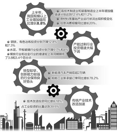 工信部上半年最新统计数据显示,我国工业结构调整成效显著——
