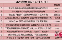一周企业舆情排行(7.14-7.20):麦当劳供应商被曝使用劣质