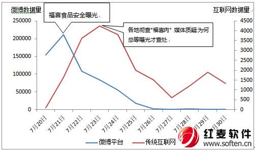 聚焦:上海福喜遭全民声讨 监管与法律该双管齐下