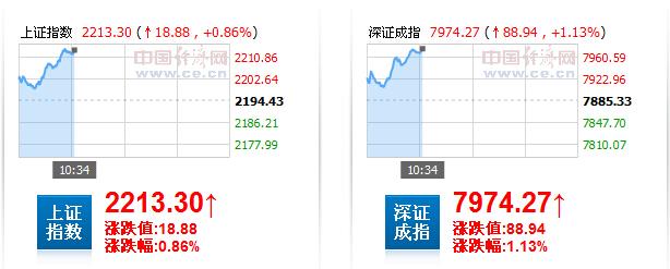 次新股爆发 沪指成功站上2200点涨逾0.8%
