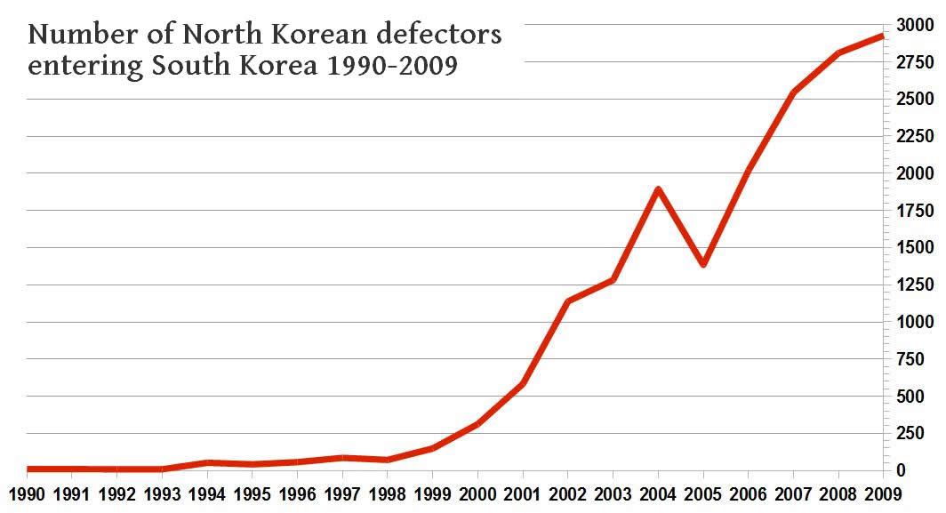 韩媒:11名脱北者从昆明越境前往老挝时被中方抓获