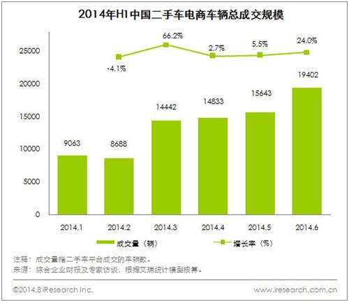2014上半年二手车电商成交量过8万大关