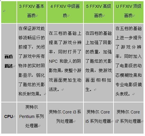 NVIDIA推荐 史诗级魔幻大作《最终幻想14》发布