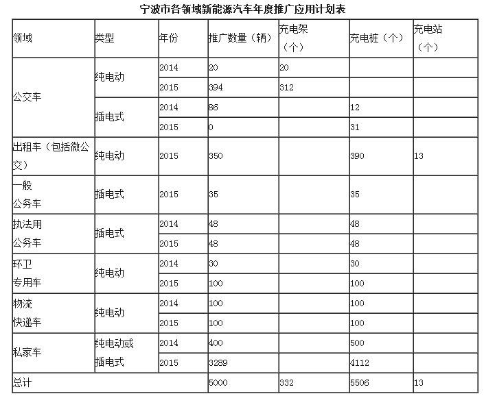 浙江宁波新能源车推广计划 探索租赁模式