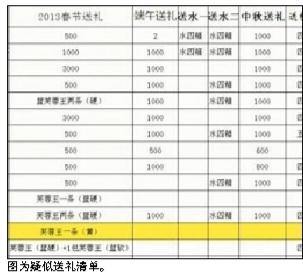 """长沙24个交警中队被曝收钱 """"疑似送礼清单""""被晒出"""