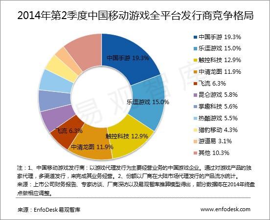 Q2移动游戏发行商排行:中国手游继续蝉联第一