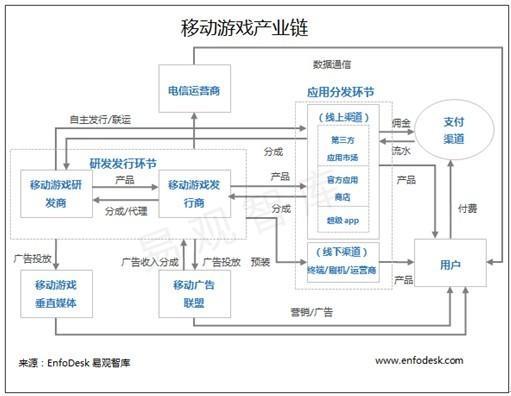 易观:2014年第2季度中国移动游戏市场格局