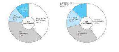 调查称日本游戏业规模达到1.5兆亿日元