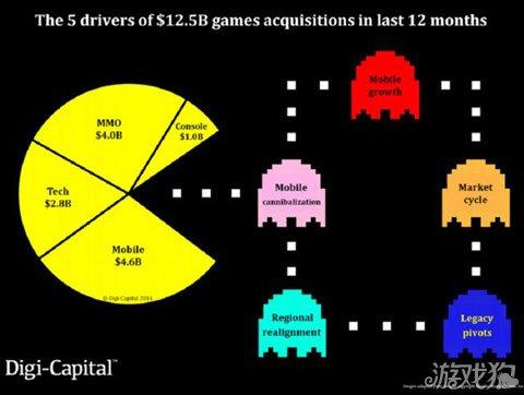 如何在游戏行业里创造万亿美元价值