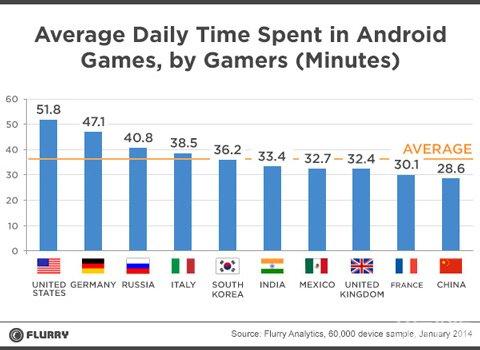 中国Android游戏玩家日均游戏时长28分钟