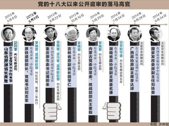 8名落马高官公开庭审彰显中央惩治腐败自信