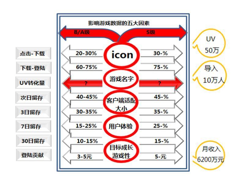 蓝港互动冯海利:发行商眼中的S级手游收益模型