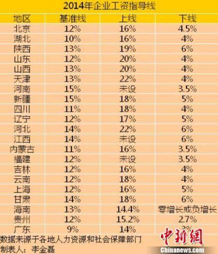 21省公布2014年工资指导线 平均涨幅下调
