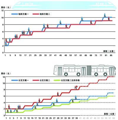 北京地铁调价引热议 通勤族:交通费多一倍(图)