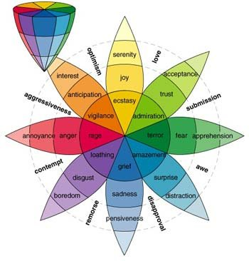 从七个角度阐述游戏的趣味性构成要素
