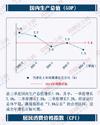 一张图看清中国经济仍处合理区间