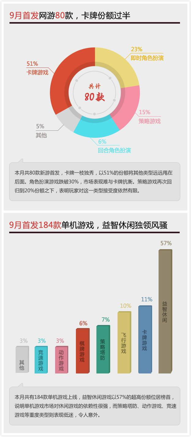 当乐游戏中心发布9月数据 卡牌发布量达51%