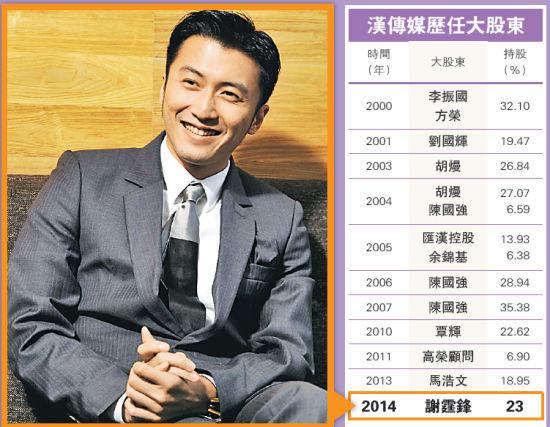 谢霆锋9500万入汉传媒 预计注入制作公司