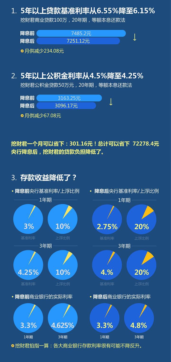 网传央行宣布2月1日再次降息贷款基准利率下调0.4百分点至5.2% (6)