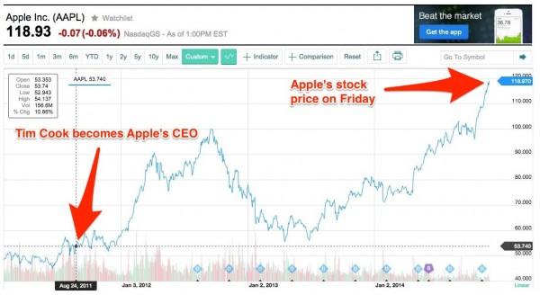 这张图告诉你对于苹果来说库克意味着什么