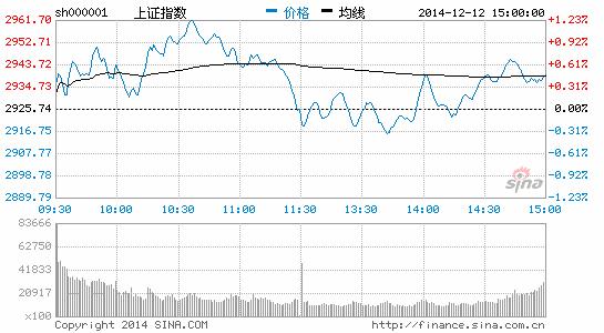 收评:沪指缩量涨0.42% 创业板涨2.26%重回1600