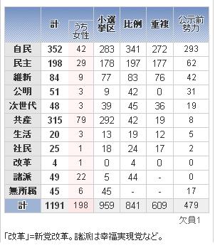 图为日本各党派参加选举人数列表-日大选15日凌晨揭晓 安倍能否确保