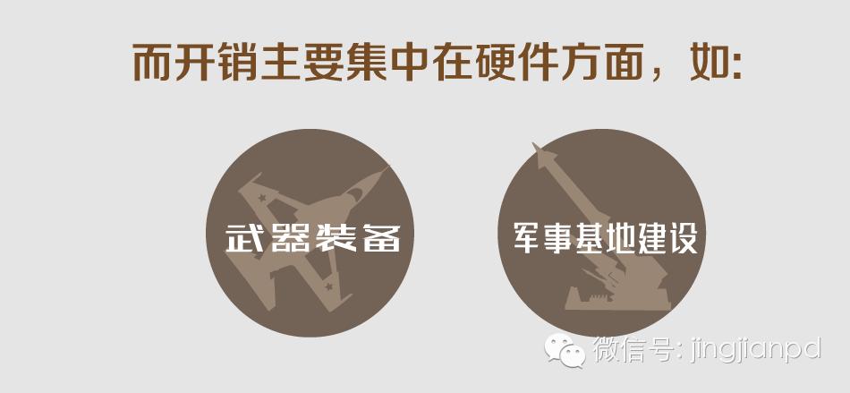 图解:军费三连增 日本意欲何图