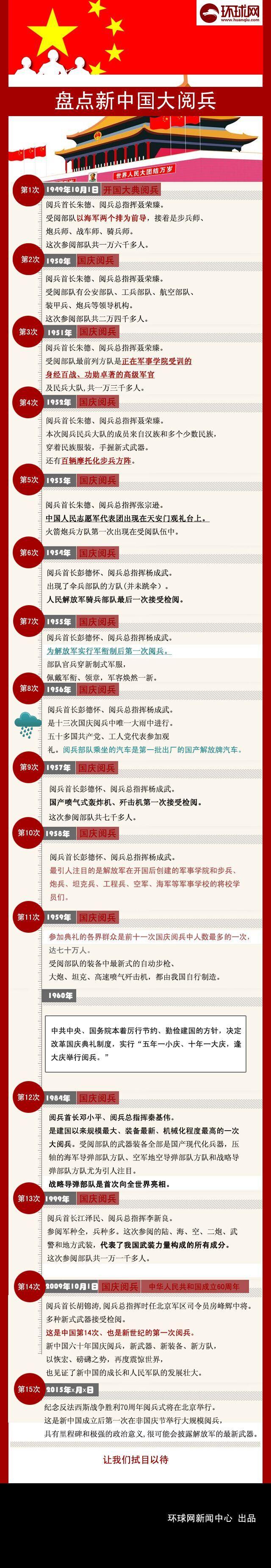 盘点新中国的14次国庆大阅兵(图)