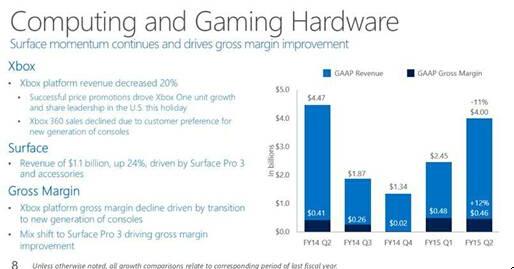 微软Xbox主机2014假日季出货660万台