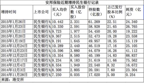 安邦保险再砸51亿 12次增持民生银行A股至22.51%