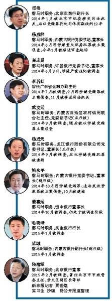 银行反腐3高管落马 吃贷款回扣已成行业惯例