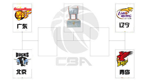 季后赛4强:京粤连续两年半决赛相遇 辽宁战青岛