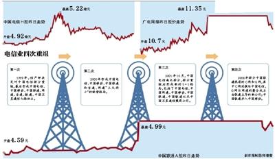 工信部否认联通电信合并 分析称重组并非空穴来风