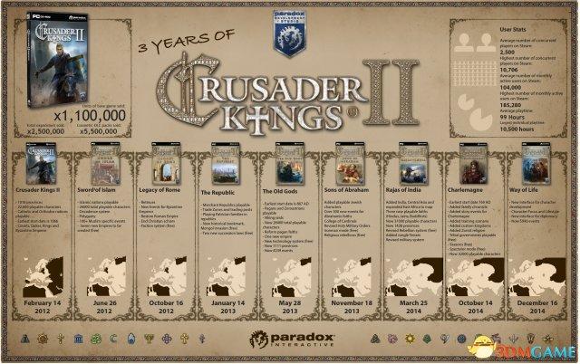 铁杆玩家沉迷《十字军之王2》 游戏时间超一万小时