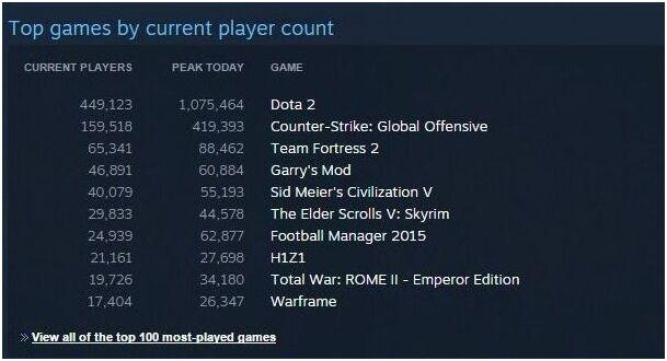 《Dota2》突破100万人在线 仍不敌《英雄联盟》
