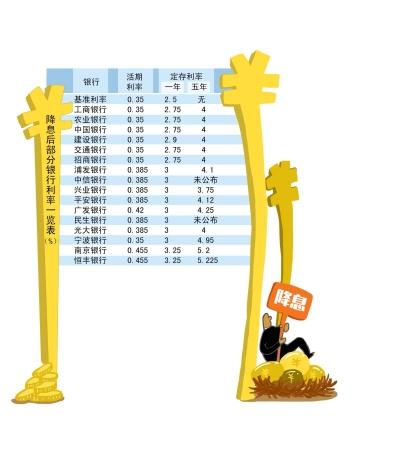 """降息首日银行连夜调整存款利率:小银行""""一浮到顶"""""""