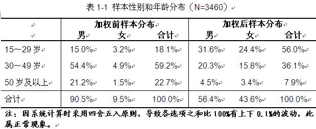 2015年中国消费者对国产品牌的好感度调查报告(全文)