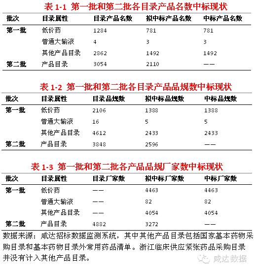 浙江医药招标外企44%弃标 行业洗牌在即