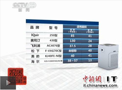 空气净化器被曝虚标适用面积:最多高四倍