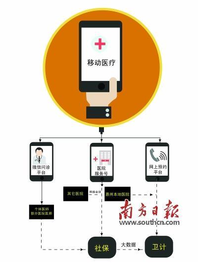 医院微信服务号推广使用 亟待医保数据接入