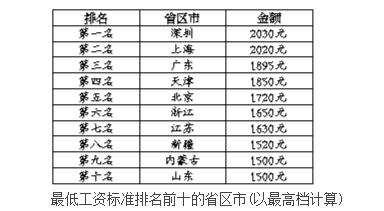 7省市上调最低工资 深圳居首山东最低