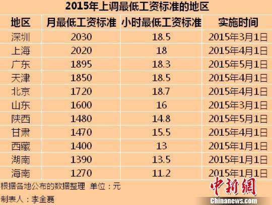 11省市公布2015年最低工资标准 京沪含金量高