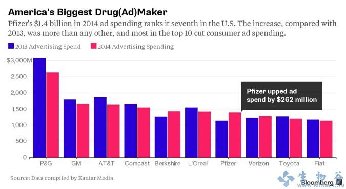 辉瑞2014年药品广告支出14亿美元 居药界榜首