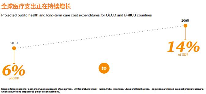 全球健康产业趋势报告:看好保健健身领域