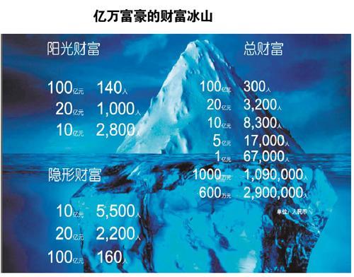 中国两成亿万富豪是炒家 富二代人数远逊于美国