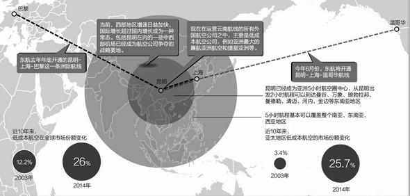 """外航""""西进""""战略步向纵深 云南市场蓬勃发展"""