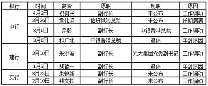 """五大行已有8名高管辞职 专家:并非因""""限薪令"""""""