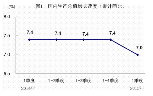 2018年上半年我国gdp同比增长_一季度全国GDP同比增长7% 国民经济开局平稳